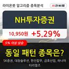 기관,투자증권,순매매량