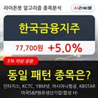 기관,한국금융지주,순매매량