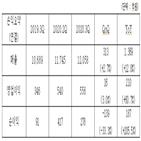 증가,코오롱