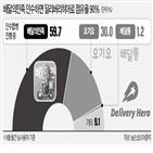 공정위,배달앱,배달,시장,한국,운영,업계,인수