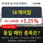 SK케미칼,보이,수준