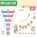 지난해,포인트,감소,농가,연평균,증가