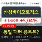 기관,삼성바이오로직스,순매매량