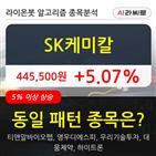 SK케미칼,기관,000주,순매매량