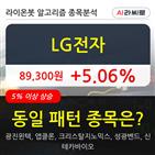 LG전자,기관,순매매량
