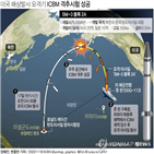 일본,미사일,이지스,어쇼어,성공,배치,계획