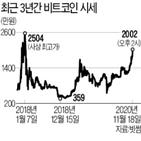 비트코인,가격,2000만,다시,가상화폐,이후