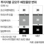 물량,배정,이상,우선배정,공모주,하이일드펀드
