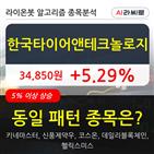 한국타이어앤테크놀로지,기관,주가,순매매량