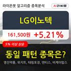 LG이노텍,기관,주가,순매매량