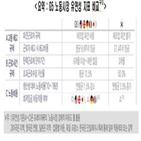 한국,제한,규제,독일,노동시장,노동비용,프랑스