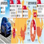 배터리,중국,LG화학,테슬라,모델,세계,시장