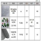 제품,미끄럼방지,매트,방지제,미끄럼,안전기준,일부
