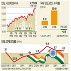 인도,펀드,최근,증시,내년,투자,코로나19,사상,가장,글로벌