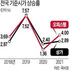 오피스텔,올해,내년,기준시가는,서울,준시가,국세청,건물