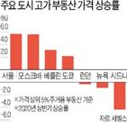 유동성,집값,원인,한국,증가율