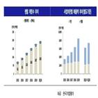 SK매직,한국기업평가,사업