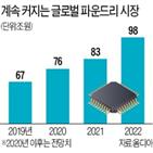 시장,삼성전자,파운드리,점유율,공정,내년