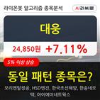 대웅,시각,54만6073주