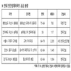 기록,평균,공급,민간임대아파트,경쟁률
