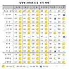 전월,대비,연속,업황,상승세
