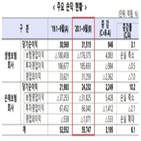 보험,동기,작년,순이익,코로나19