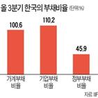 기업,한국,부채비율,정부,상승