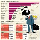 주식,순매수,서학개미,일본,국내,투자,시장,중국,코로나19,해외