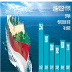 수주,발주,조선,올해,삼성중공업,선박,한국,컨테이너선