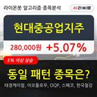 현대중공업지주,보이,5.49