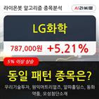 LG화학,기관,순매매량,외국인
