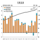 가계신용,증가해,작년
