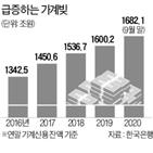 증가폭,가계대출,가계신용,가계
