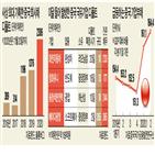 디폴트,중국,국유기업,정부,부실기업,기업,규모,시장,지난해,올해