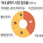 인수,두산인프라코어,시장,점유율,현대중공업그룹
