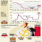 자금,한국,신흥국,이후,외국인,글로벌,유입,이달