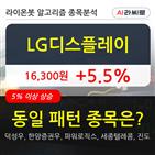 LG디스플레이,기관,순매매량,외국인