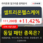 셀트리온헬스케어,보이,기사,수준
