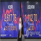 환율,미국,위험자산,코로나19