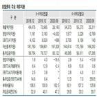 호텔롯데,한국신용평가,대비,코로나19,신용등급