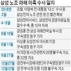 노조,강경훈,혐의,부사장