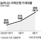 가계대출,저축은행,증가,대출