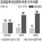 자산관리,글로벌,위탁매매,부문,한국