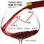 와인,이마트,판매,주류,구매,편의점,전년,관계자