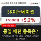 기관,SK이노베이션,상승,주가
