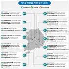 뉴딜,지역,육성,관련,지역주력산업,기업,중소기업,지원,성장,규제자유특구