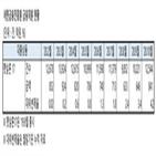 햇살론17,서금원,대출,대위변제율,햇살론17은,지난달