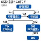 태영건설,공개매수,티와이홀딩스,신주