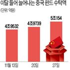 중국,펀드,최근,수익률,내년,덕분,전통
