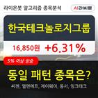 한국테크놀로지그룹,시각,차트